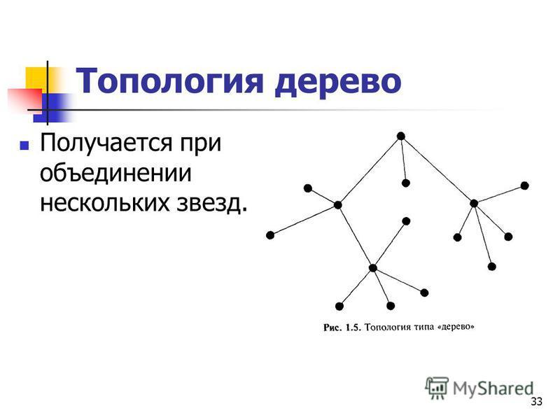 Топология дерево Получается при объединении нескольких звезд. 33