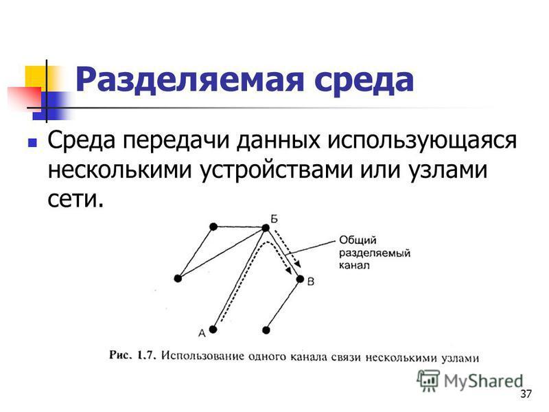 Разделяемая среда Среда передачи данных использующаяся несколькими устройствами или узлами сети. 37