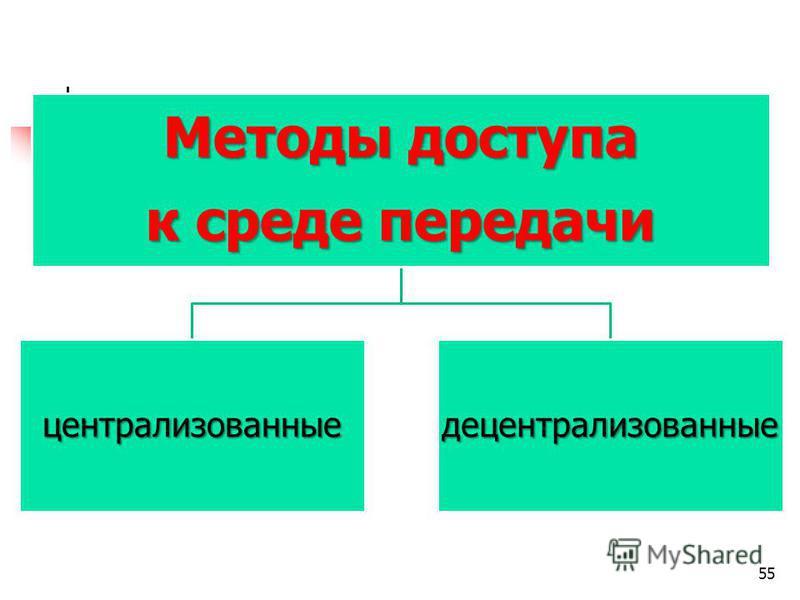 Методы доступа к среде передачи централизованные децентрализованные 55