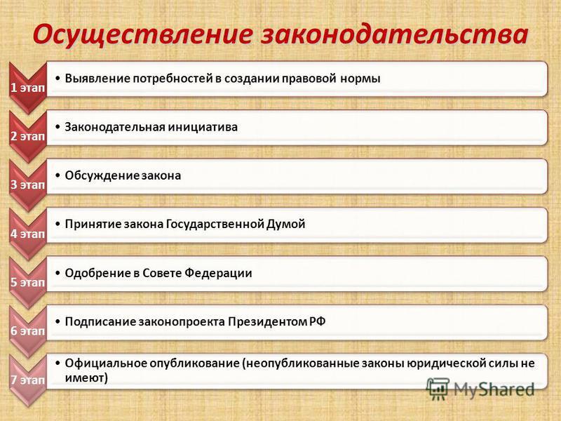 Сущность законодательной власти Правотворчество От государства (законы) Высших представительных органов Подзаконное От народа (референдум)