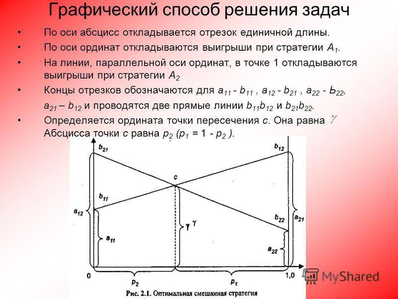 Графический способ решения задач По оси абсцисс откладывается отрезок единичной длины. По оси ординат откладываются выигрыши при стратегии А 1. На линии, параллельной оси ординат, в точке 1 откладываются выигрыши при стратегии А 2 Концы отрезков обоз