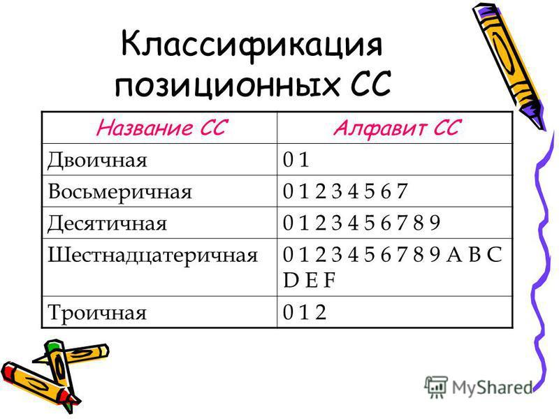 Классификация позиционных СС Название ССАлфавит СС Двоичная 0 1 Восьмеричная 0 1 2 3 4 5 6 7 Десятичная 0 1 2 3 4 5 6 7 8 9 Шестнадцатеричная 0 1 2 3 4 5 6 7 8 9 A B C D E F Троичная 0 1 2