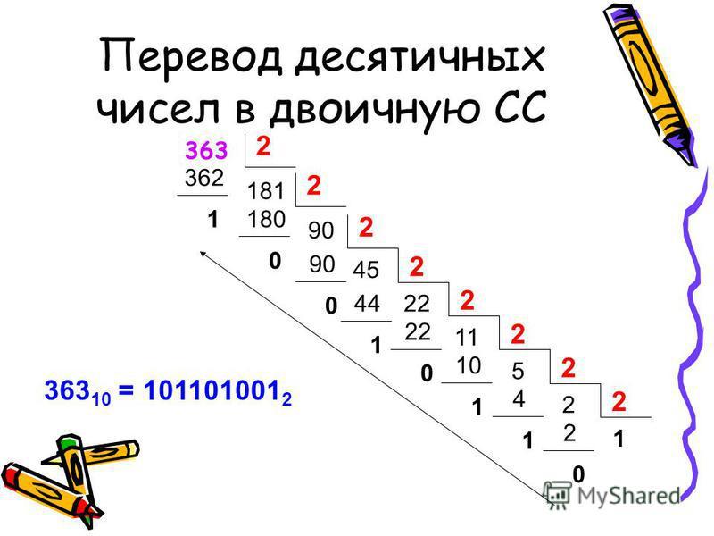Перевод десятичных чисел в двоичную СС 363 2 181 362 1 2 90 1180 0 2 45 90 0 22 2 44 1 11 2 22 0 5 2 10 1 2 2 4 1 1 2 2 0 363 10 = 101101001 2