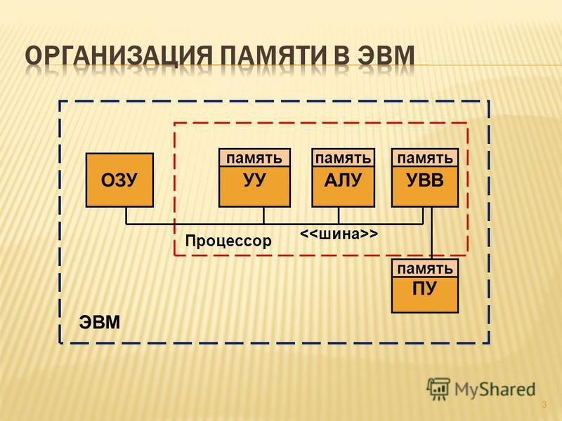 3 УУАЛУУВВ ПУ ОЗУ ЭВМ Процессор > память