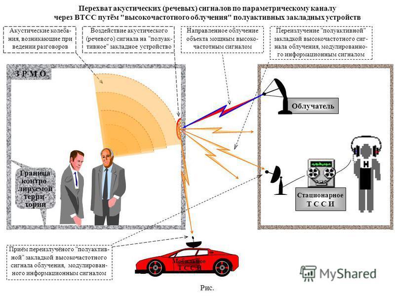 Рис. З Р М О Граница контролируемой терри- тории Акустические колебания, возникающие при ведении разговоров Направленное облучение объекта мощным высоко- частотным сигналом Воздействие акустического (речевого) сигнала на