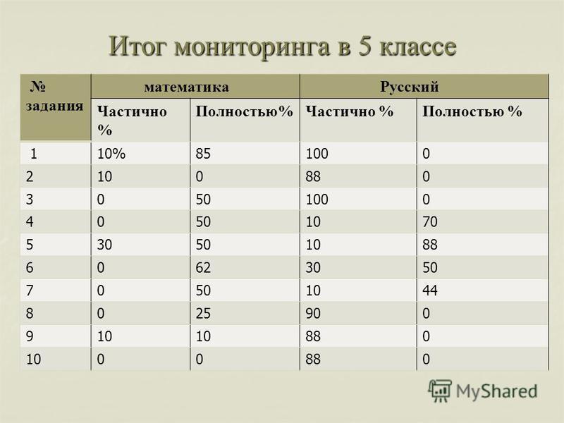 Итог мониторинга в 5 классе задания математика Русский Частично % Полностью%Частично %Полностью % 110%851000 2100880 30501000 40501070 530501088 60623050 70 1044 8025900 910 880 1000880