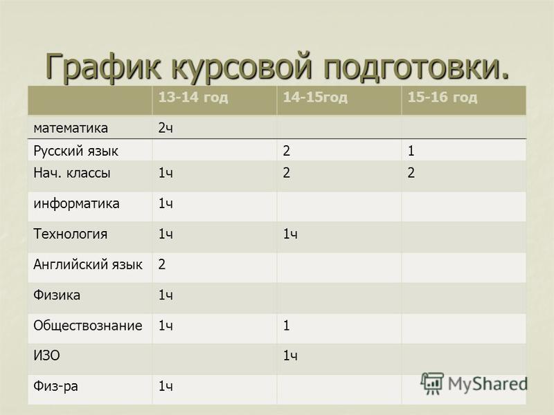 График курсовой подготовки. 13-14 год 14-15 год 15-16 год математика 2 ч Русский язык 21 Нач. классы 1 ч 22 информатика 1 ч Технология 1 ч Английский язык 2 Физика 1 ч Обществознание 1 ч 1 ИЗО1 ч Физ-ра 1 ч