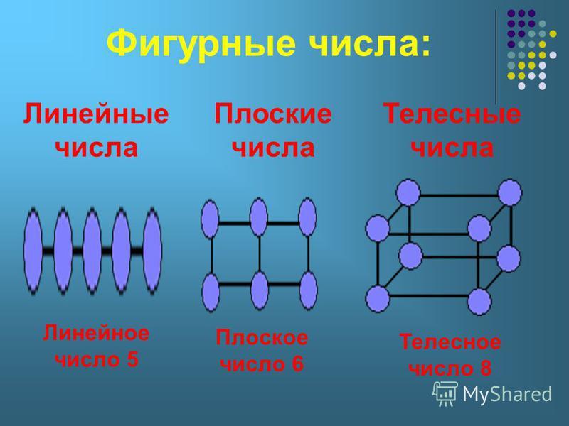 Фигурные числа: Линейные числа Плоские числа Телесные числа Линейное число 5 Плоское число 6 Телесное число 8
