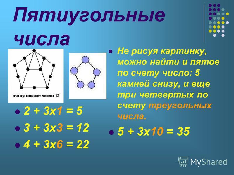 Пятиугольные числа 2 + 3 х 1 = 5 3 + 3 х 3 = 12 4 + 3 х 6 = 22 Не рисуя картинку, можно найти и пятое по счету число: 5 камней снизу, и еще три четвертых по счету треугольных числа. 5 + 3 х 10 = 35