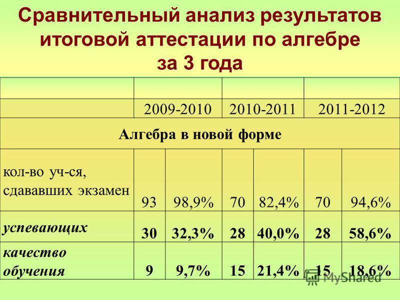 Сравнительный анализ результатов итоговой аттестации по алгебре за 3 года 2009-20102010-20112011-2012 Алгебра в новой форме кол-во уч-ся, сдававшик экзамен 9398,9%7082,4%7094,6% успевающих 3032,3%2840,0%2858,6% качество обучения 99,7%1521,4%1518,6%