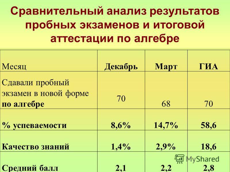 Сравнительный анализ результатов пробных экзаменов и итоговой аттестации по алгебре Месяц ДекабрьМартГИА Сдавали пробный экзамен в новой форме по алгебре 70 6870 % успеваемости 8,6%14,7%58,6 Качество знаний 1,4%2,9%18,6 Средний балл 2,12,22,8