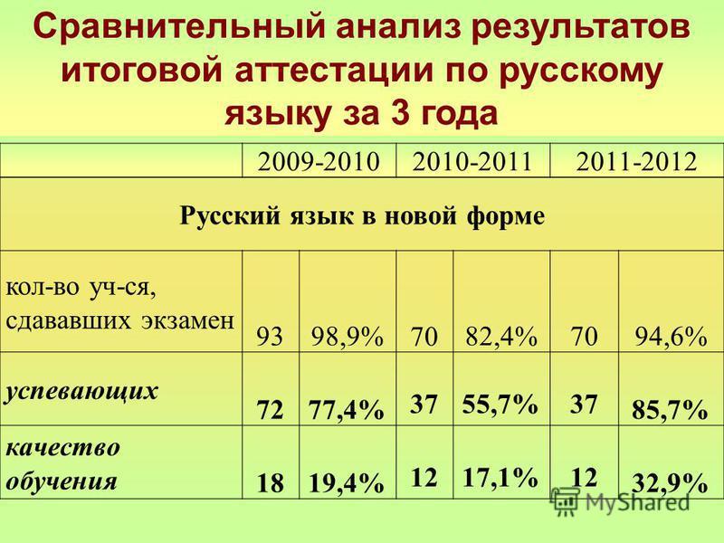 Сравнительный анализ результатов итоговой аттестации по русскому языку за 3 года 2009-20102010-20112011-2012 Русский язык в новой форме кол-во уч-ся, сдававшик экзамен 9398,9% 7082,4%7094,6% успевающих 7277,4% 3755,7%37 85,7% качество обучения 1819,4
