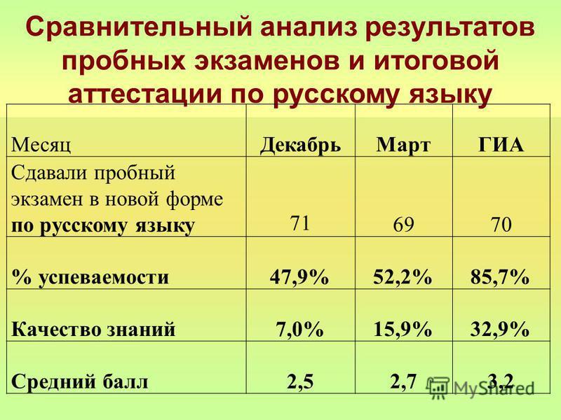 Сравнительный анализ результатов пробных экзаменов и итоговой аттестации по русскому языку Месяц ДекабрьМартГИА Сдавали пробный экзамен в новой форме по русскому языку 71 6970 % успеваемости 47,9%52,2%85,7% Качество знаний 7,0%15,9%32,9% Средний балл