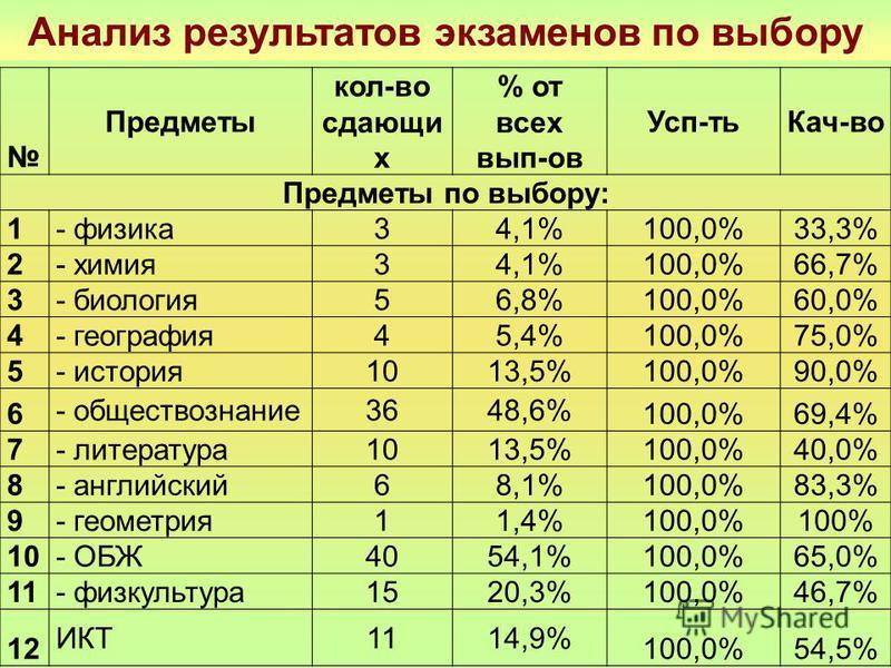 Анализ результатов экзаменов по выбору Предметы кол-во сдающих % от всех вып-ов Усп-ть Кач-во Предметы по выбору: 1 - физика 34,1% 100,0%33,3% 2 - химия 34,1% 100,0%66,7% 3 - биология 56,8% 100,0%60,0% 4 - география 45,4% 100,0%75,0% 5 - история 1013