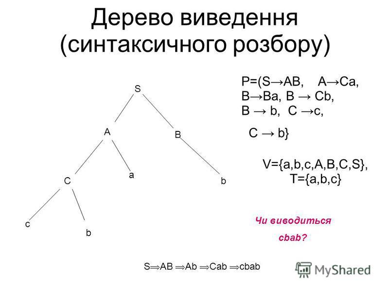 Дерево виведення (синтаксичного розбору) S C A c a B b b P=(SAB, ACa, BBa, B Cb, B b, C c, C b} V={a,b,c,A,B,C,S}, T={a,b,c} Чи виводиться cbab? S AB Ab Cab cbab