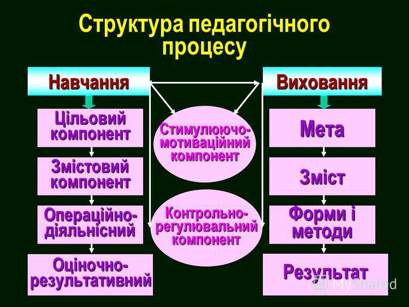 Структура педагогічного процесу НавчанняВиховання Цільовийкомпонент Змістовийкомпонент Операційно-діяльнісний Оціночно-результативний Мета Зміст Форми і методи Стимулюючо-мотиваційнийкомпонент Результат Контрольно-регулювальнийкомпонент