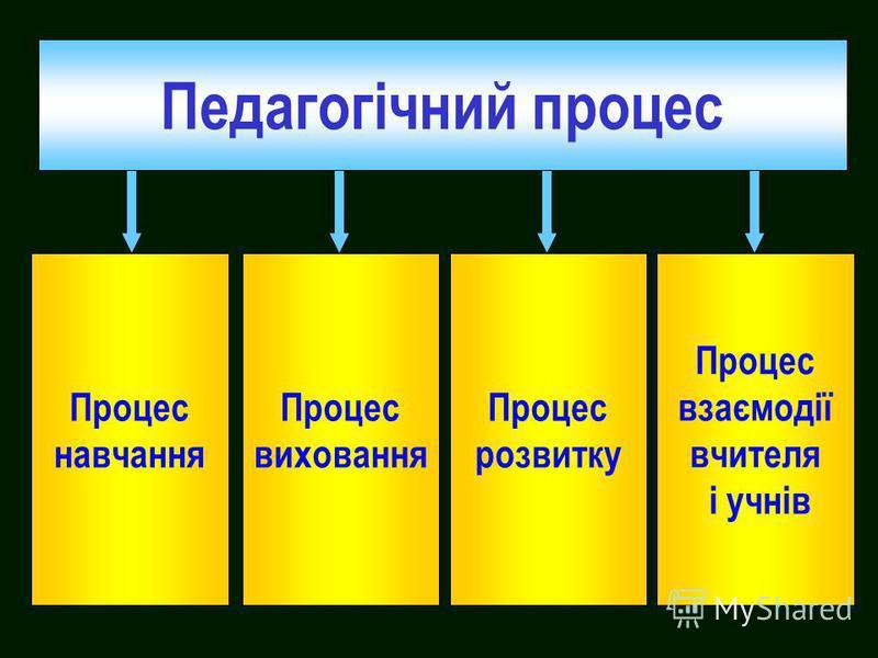 Педагогічний процес Процес навчання Процес виховання Процес розвитку Процес взаємодії вчителя і учнів