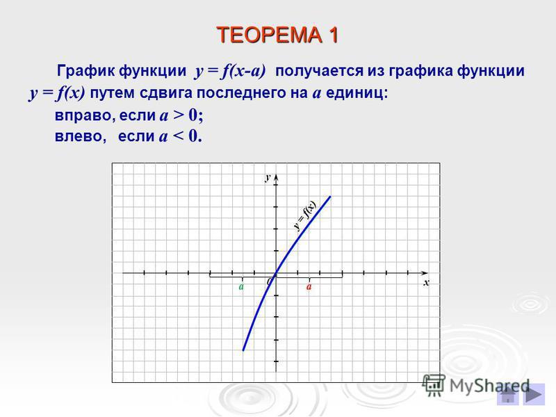 ТЕОРЕМА 1 График функции у = f(х-а) получается из графика функции у = f(х) путем сдвига последнего на а единиц: х у 0 вправо, если а > 0; влево, если а < 0. а а y = f(х)