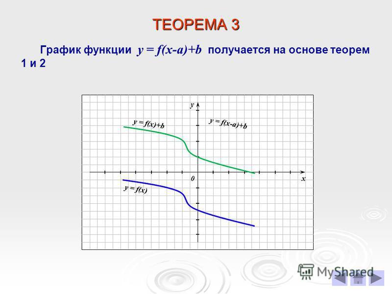 ТЕОРЕМА 3 График функции у = f(х-a)+b получается на основе теорем 1 и 2 х у 0 y = f(х) y = f(х)+b y = f(х-a)+b