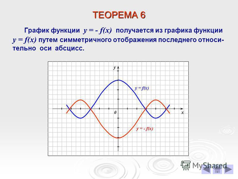 ТЕОРЕМА 6 График функции у = - f(х) получается из графика функции у = f(х) путем симметричного отображения последнего относительно оси абсцисс. х у 0 y = f(х) y = - f(х)