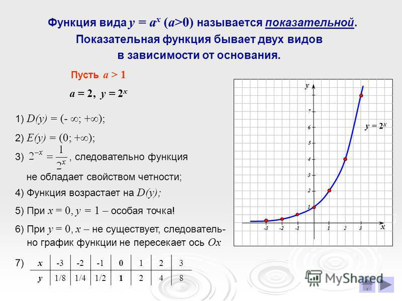 Функция вида у = а x (a>0) называется показательной. Показательная функция бывает двух видов в зависимости от основания. Пусть а > 1 а = 2, у = 2 х 1) D(у) = (- ; +); 2) Е(у) = (0; +); 4) Функция возрастает на D(у); 5) При х = 0, у = 1 – особая точка