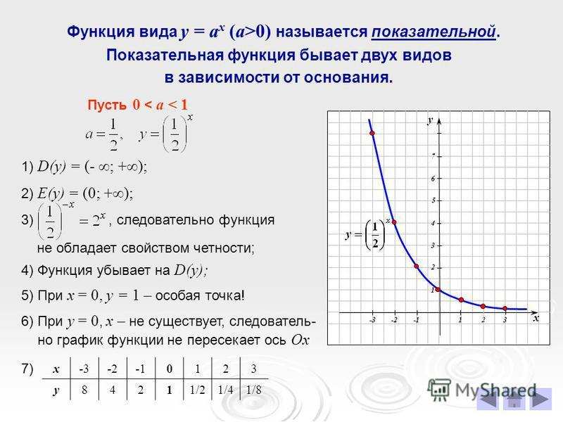 Функция вида у = а x (a>0) называется показательной. Показательная функция бывает двух видов в зависимости от основания. Пусть 0 < а < 1 1) D(у) = (- ; +); 2) Е(у) = (0; +); 4) Функция убывает на D(у); 5) При х = 0, у = 1 – особая точка! 6) При у = 0