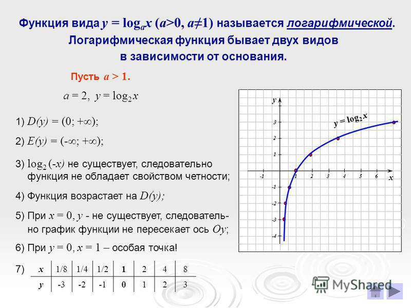 Функция вида у = log a x (a>0, a1) называется логарифмической. Логарифмическая функция бывает двух видов в зависимости от основания. Пусть а > 1. а = 2, у = log 2 х 1) D(у) = (0; +); 2) Е(у) = (-; +); 3) log 2 (-х) не существует, следовательно функци