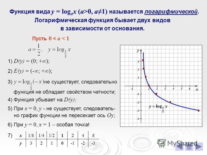 Функция вида у = log a x (a>0, a1) называется логарифмической. Логарифмическая функция бывает двух видов в зависимости от основания. Пусть 0 < а < 1 1) D(у) = (0; +); 2) Е(у) = (-; +); 4) Функция убывает на D(у); 5) При х = 0, у - не существует, след