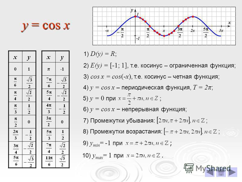 y = cos x х у π2π2π3π3π -π-π 1 ку 01 0 ку π 0 1) D(у) = R; 2) E(у) = [-1; 1], т.е. косинус – ограниченная функция; 3) cos x = cos(-x), т.е. косинус – четная функция; 4) у = cos x – периодическая функция, T = 2π ; 5) у = 0 при ; 6) у = cos x – непреры