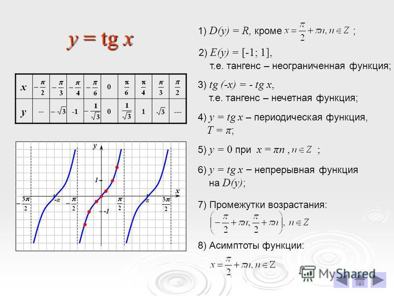 y = tg x х 0 у --- 01--- 2) E(у) = [-1; 1], т.е. тангенс – неограниченная функция; 3) tg (-x) = - tg x, т.е. тангенс – нечетная функция; 4) у = tg x – периодическая функция, T = π ; 6) у = tg x – непрерывная функция на D(y) ; 8) Асимптоты функции: х