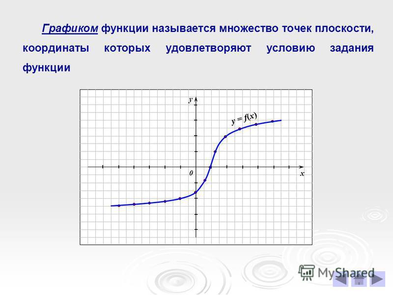 Графиком функции называется множество точек плоскости, координаты которых удовлетворяют условию задания функции х у 0 у = f(x)