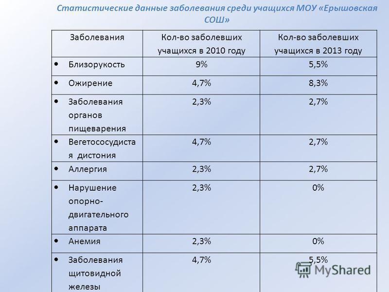 Заболевания Кол-во заболевших учащихся в 2010 году Кол-во заболевших учащихся в 2013 году Близорукость 9%5,5% Ожирение 4,7%8,3% Заболевания органов пищеварения 2,3%2,7% Вегетососудиста я дистония 4,7%2,7% Аллергия 2,3%2,7% Нарушение опорно- двигатель