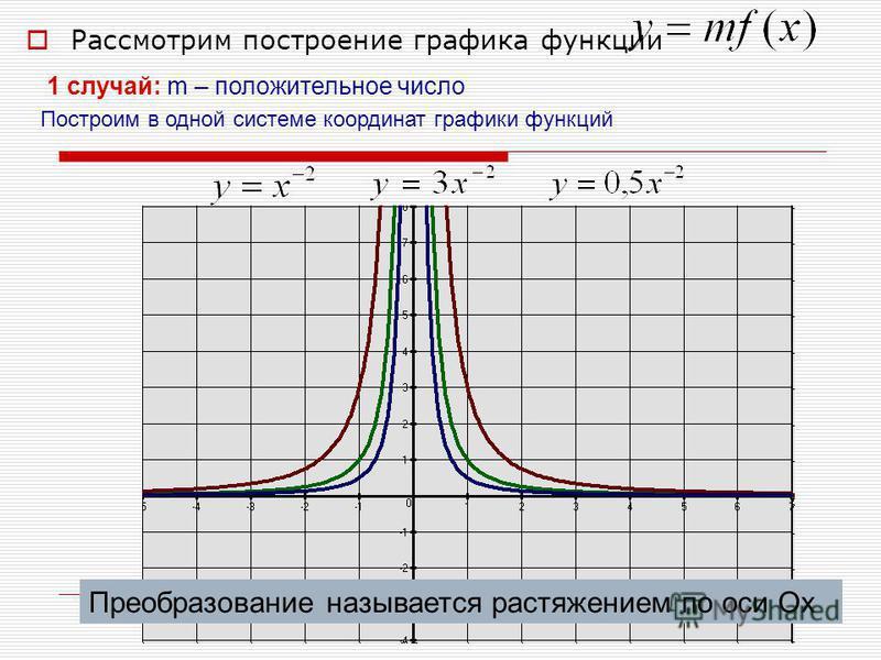 Рассмотрим построение графика функции 1 случай: m – положительное число Построим в одной системе координат графики функций Преобразование называется растяжением по оси Ох