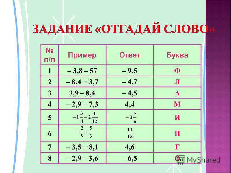 п/п Пример ОтветБуква 1– 3,8 – 57– 9,5Ф 2– 8,4 + 3,7– 4,7Л 33,9 – 8,4– 4,5А 4– 2,9 + 7,34,4М 5И 6Н 7– 3,5 + 8,14,6Г 8– 2,9 – 3,6– 6,5О
