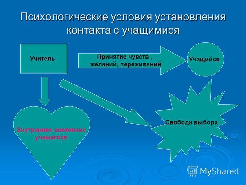 Психологические условия установления контакта с учащимися Учитель Учащийся Принятие чувств, желаний, переживаний Свобода выбора Внутреннее состояние учащегося