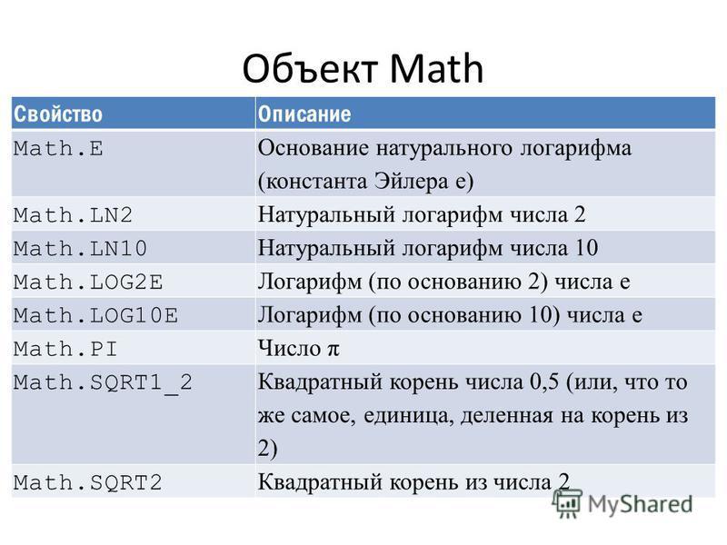 Объект Math Свойство Описание Math.E Основание натурального логарифма (константа Эйлера е) Math.LN2 Натуральный логарифм числа 2 Math.LN10 Натуральный логарифм числа 10 Math.LOG2E Логарифм (по основанию 2) числа е Math.LOG10E Логарифм (по основанию 1