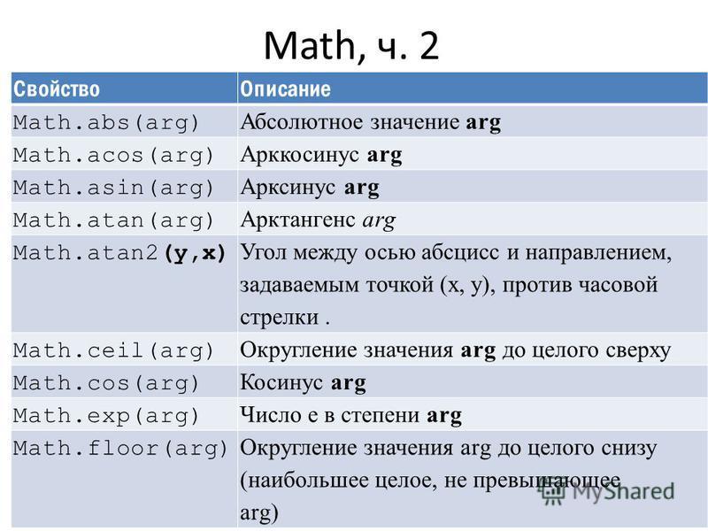 Math, ч. 2 Свойство Описание Math.abs(arg) Абсолютное значение arg Math.acos(arg) Арккосинус arg Math.asin(arg) Арксинус arg Math.atan(arg) Арктангенс arg Math.atan2(y,x) Угол между осью абсцисс и направлением, задаваемым точкой (х, у), против часово