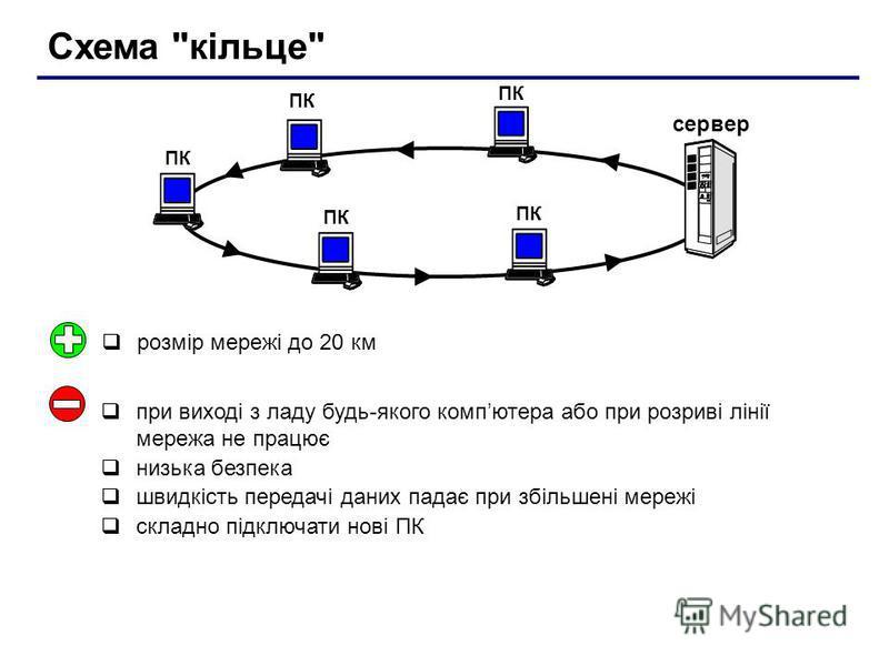 Схема кільце ПК сервер ПК при виході з ладу будь-якого компютера або при розриві лінії мережа не працює низька безпека швидкість передачі даних падає при збільшені мережі складно підключати нові ПК розмір мережі до 20 км