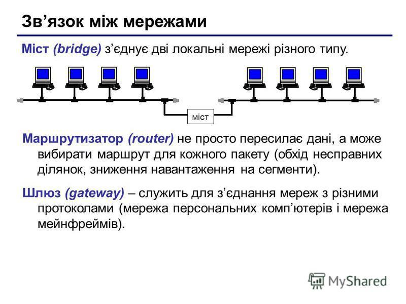 Звязок між мережами Міст (bridge) зєднує дві локальні мережі різного типу. міст Маршрутизатор (router) не просто пересилає дані, а може вибирати маршрут для кожного пакету (обхід несправних ділянок, зниження навантаження на сегменти). Шлюз (gateway)
