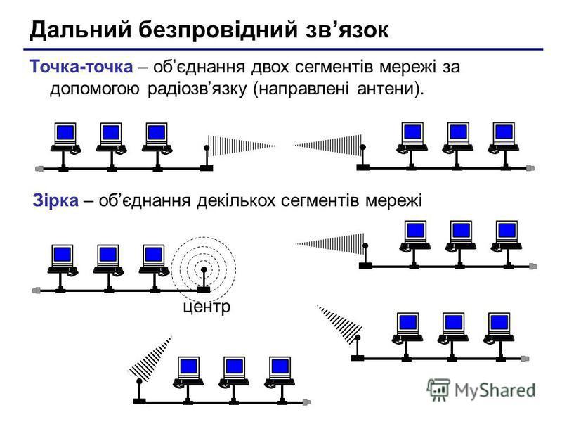 Дальний безпровідний звязок Точка-точка – обєднання двох сегментів мережі за допомогою радіозвязку (направлені антени). Зірка – обєднання декількох сегментів мережі центр