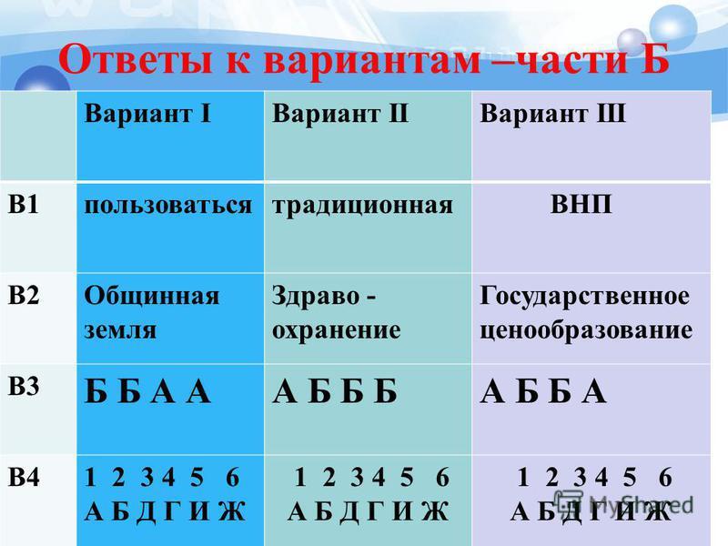 Ответы к вариантам –части Б Вариант IВариант IIВариант III В1 пользоваться традиционная ВНП В2Общинная земля Здраво - охранение Государственное ценообразование В3 Б Б А АА Б Б БА Б Б А В41 2 3 4 5 6 А Б Д Г И Ж 1 2 3 4 5 6 А Б Д Г И Ж 1 2 3 4 5 6 А Б