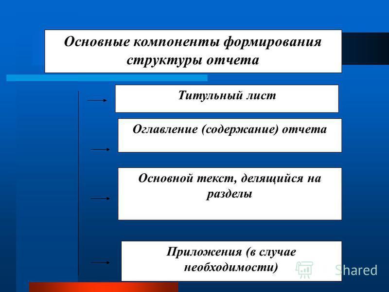 Основные компоненты формирования структуры отчета Титульный лист Оглавление (содержание) отчета Приложения (в случае необходимости) Основной текст, делящийся на разделы