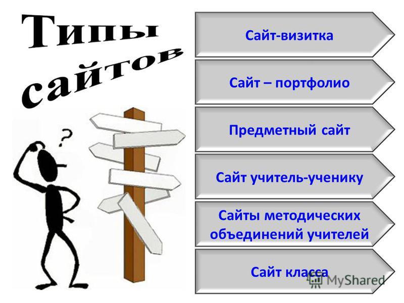 Сайт-визитка Сайт – портфолио Предметный сайт Сайт учитель-ученику Сайты методических объединений учителей Сайт класса