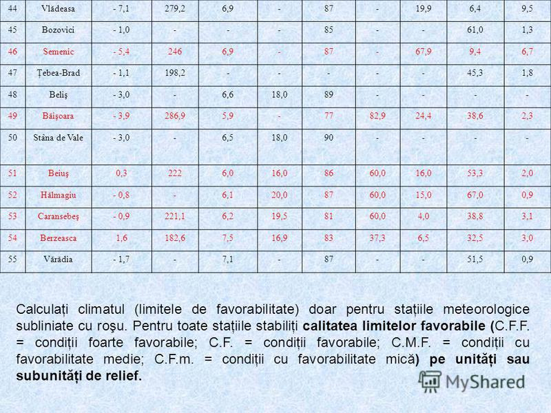 44Vlădeasa- 7,1279,26,9-87-19,96,49,5 45Bozovici- 1,0---85--61,01,3 46Semenic- 5,42466,9-87-67,99,46,7 47Ţebea-Brad- 1,1198,2-----45,31,8 48Beliş- 3,0-6,618,089---- 49Băişoara- 3,9286,95,9-7782,924,438,62,3 50Stâna de Vale- 3,0-6,518,090---- 51Beiuş0