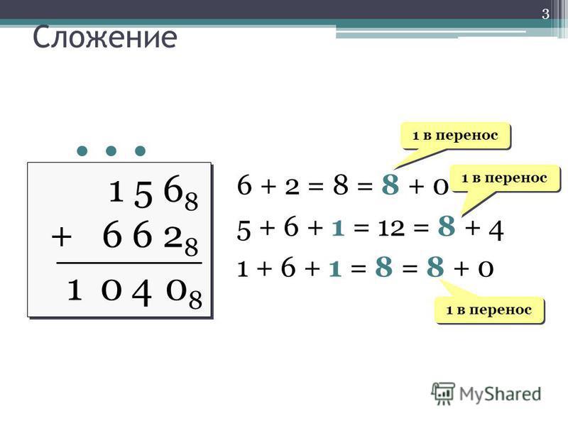 1 5 6 8 + 6 6 2 8 1 5 6 8 + 6 6 2 8 1 6 + 2 = 8 = 8 + 0 5 + 6 + 1 = 12 = 8 + 4 1 + 6 + 1 = 8 = 8 + 0 1 в перенос 0808 04 1 в перенос Сложение 3