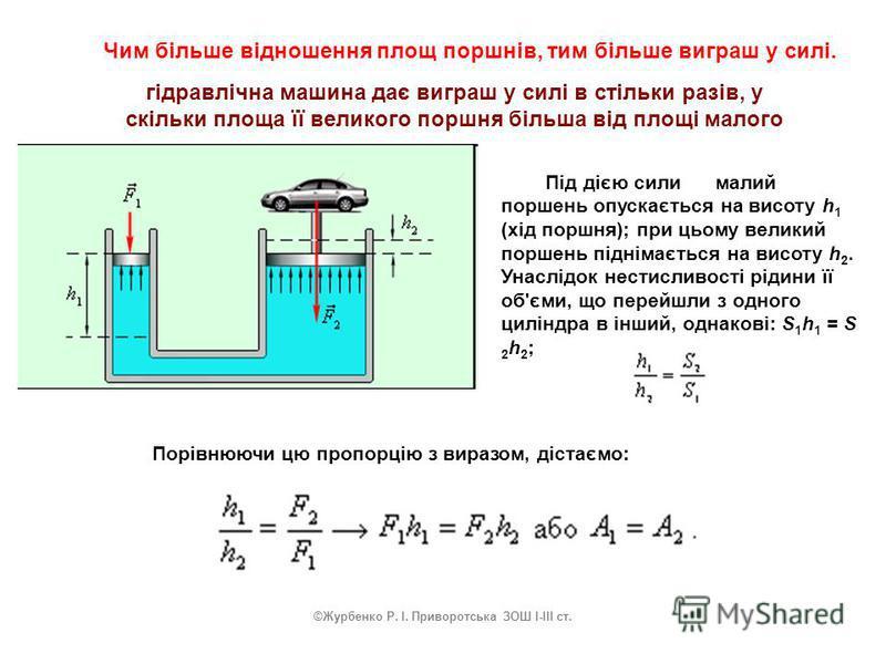Чим більше відношення площ поршнів, тим більше виграш у силі. гідравлічна машина дає виграш у силі в стільки разів, у скільки площа її великого поршня більша від площі малого Під дією сили малий поршень опускається на висоту h 1 (хід поршня); при цьо