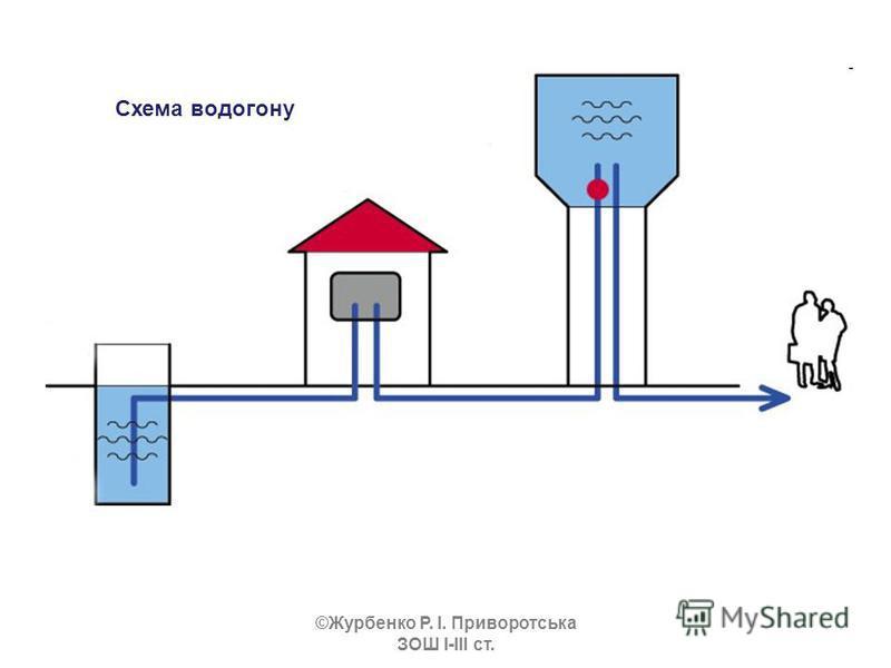 Схема водогону ©Журбенко Р. І. Приворотська ЗОШ І-ІІІ ст.
