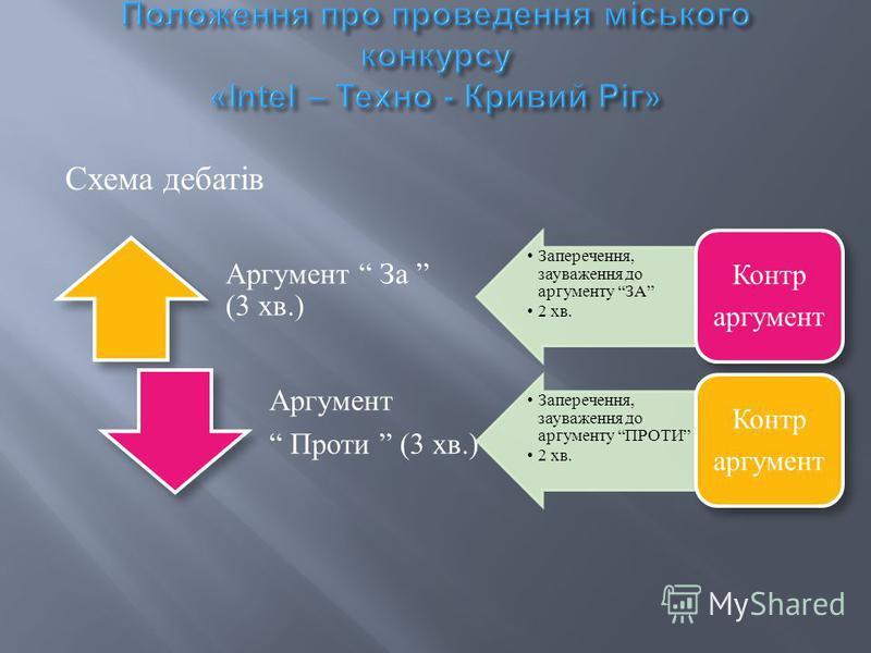 Схема дебатів Аргумент За (3 хв.) Аргумент Проти (3 хв.) Заперечення, зауваження до аргументу ЗА 2 хв. Контр аргумент Заперечення, зауваження до аргументу ПРОТИ 2 хв. Контр аргумент