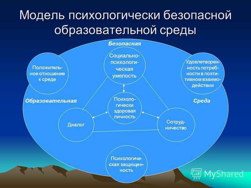 Модель психологически безопасной образовательной среды Социально- психологическая умелость Психоло- гически здоровая личность Сотруд- ничество Диалог Психологиче- ская защищенность Положитель- ное отношение к среде Удовлетворен- ность потребности в п