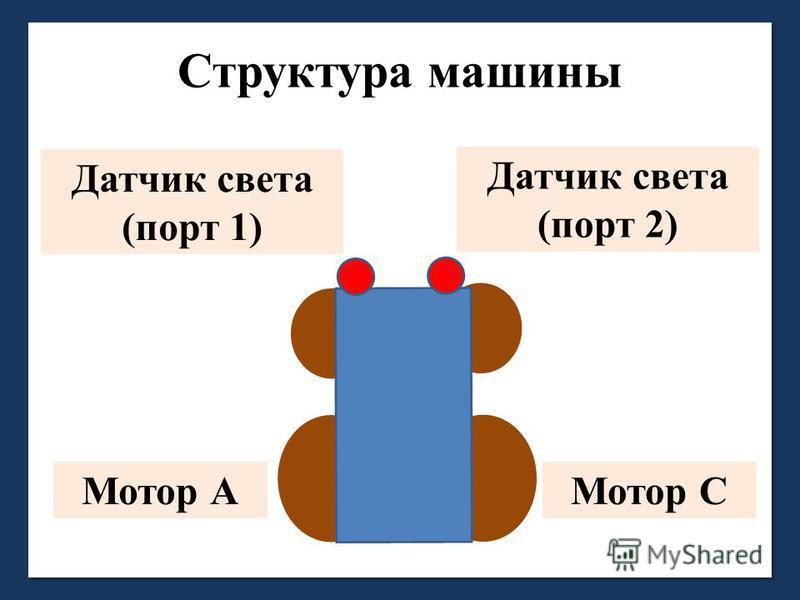 Структура машины Датчик света (порт 1) Датчик света (порт 2) Мотор АМотор С